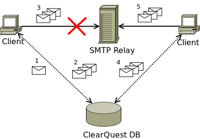 Debugging smtp connections and delivery on a live exim server